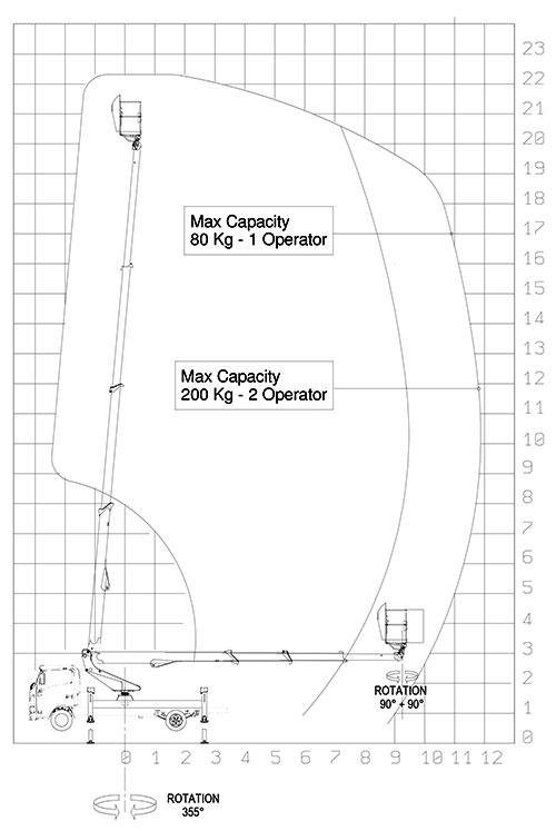 грузовысотные характеристики автовышки