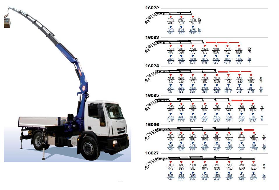 кран манипулятор грузовысотные характеристики